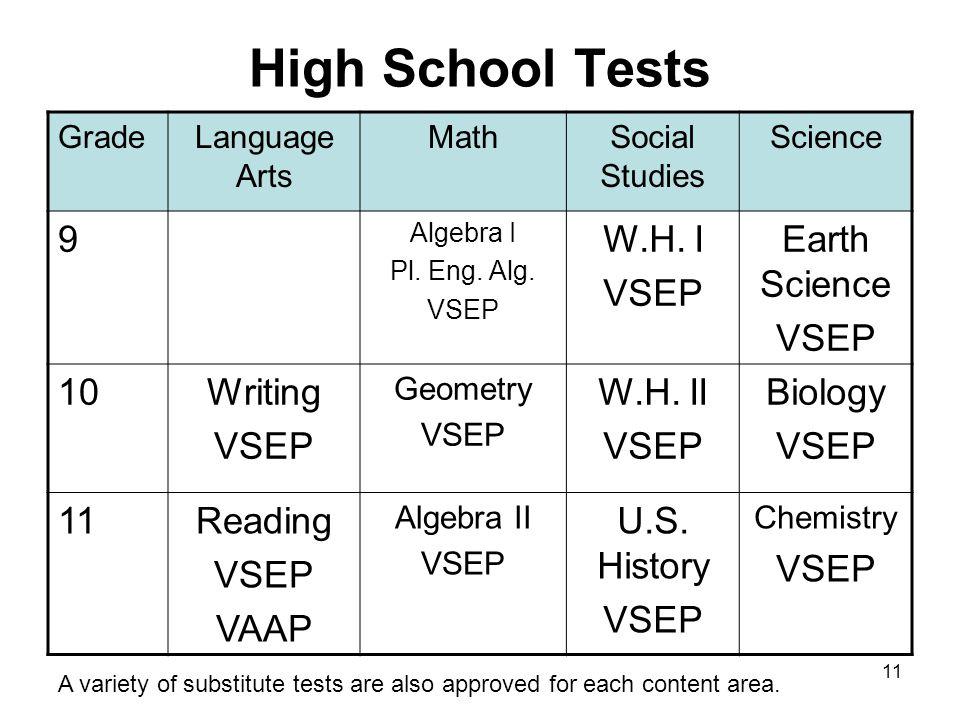 11 High School Tests GradeLanguage Arts MathSocial Studies Science 9 Algebra I Pl.