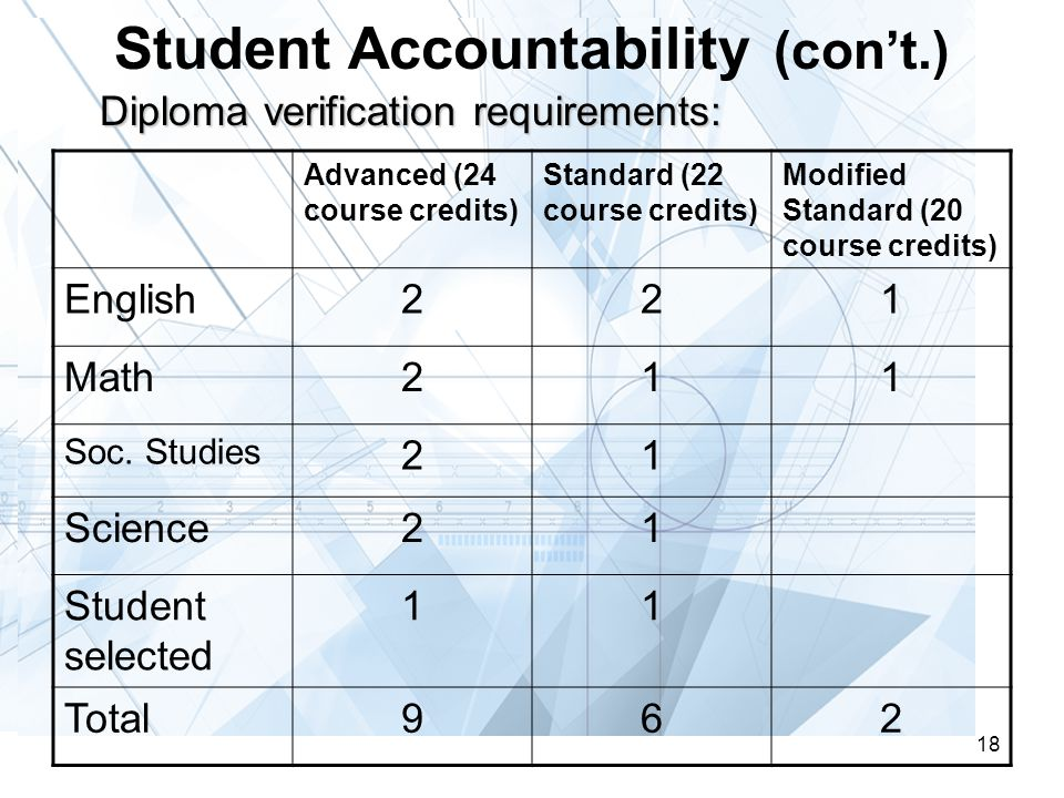18 Sanctions/Rewards F A Student Accountability (con't.) Diploma verification requirements: Advanced (24 course credits) Standard (22 course credits) Modified Standard (20 course credits) English221 Math211 Soc.
