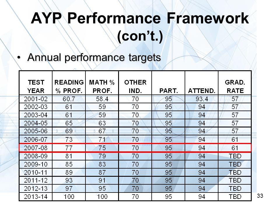 33 AYP Performance Framework (con't.) Annual performance targetsAnnual performance targets