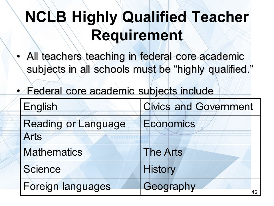42 NCLB Highly Qualified Teacher Requirement All teachers teaching in federal core academic subjects in all schools must be highly qualified. All teachers teaching in federal core academic subjects in all schools must be highly qualified. Federal core academic subjects includeFederal core academic subjects include EnglishCivics and Government Reading or Language Arts Economics MathematicsThe Arts ScienceHistory Foreign languagesGeography