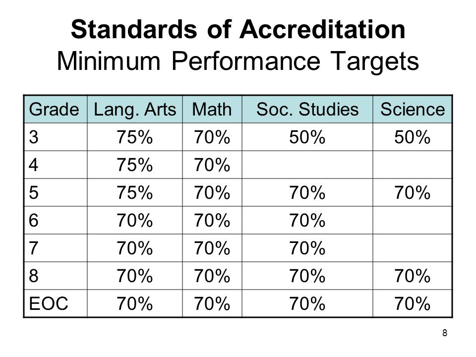 8 Standards of Accreditation Minimum Performance Targets GradeLang.