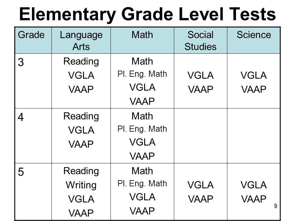 9 Elementary Grade Level Tests GradeLanguage Arts MathSocial Studies Science 3 Reading VGLA VAAP Math Pl.