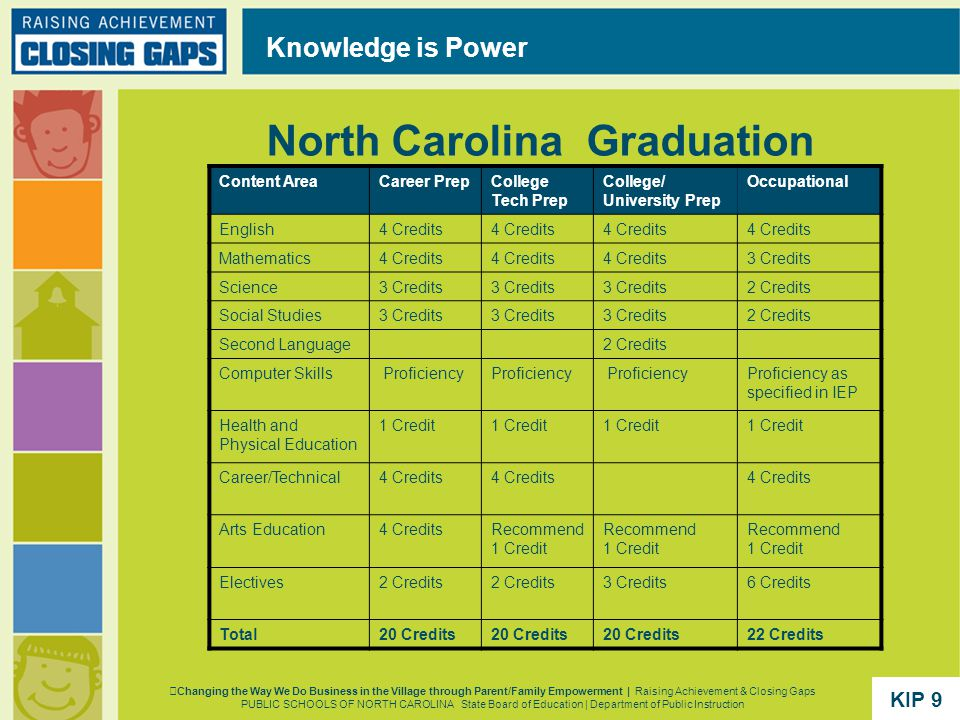 North Carolina Graduation Requirements Knowledge is Power Content AreaCareer PrepCollege Tech Prep College/ University Prep Occupational English4 Credits Mathematics4 Credits 3 Credits Science3 Credits 2 Credits Social Studies3 Credits 2 Credits Second Language2 Credits Computer Skills Proficiency Proficiency as specified in IEP Health and Physical Education 1 Credit Career/Technical4 Credits Arts Education4 CreditsRecommend 1 Credit Electives2 Credits 3 Credits6 Credits Total20 Credits 22 Credits Changing the Way We Do Business in the Village through Parent/Family Empowerment | Raising Achievement & Closing Gaps PUBLIC SCHOOLS OF NORTH CAROLINA State Board of Education | Department of Public Instruction KIP 9