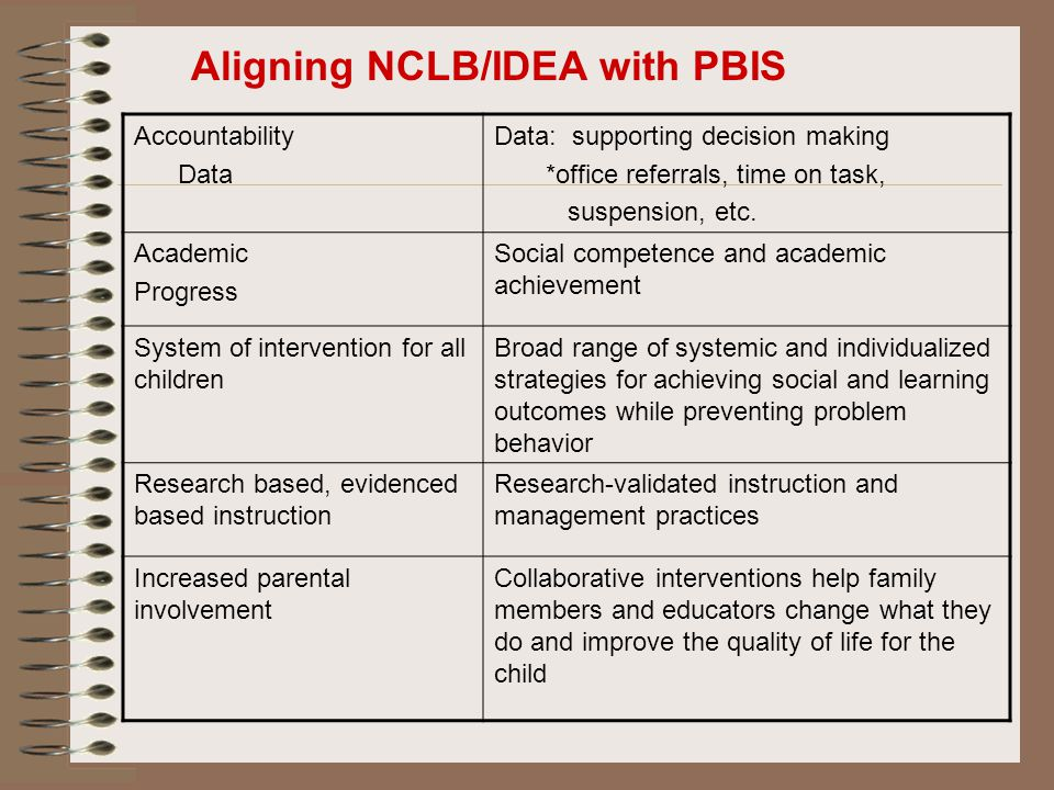 Accountability Data Data: supporting decision making *office referrals, time on task, suspension, etc. Academic Progress Social competence and academi