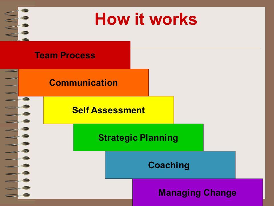 How it works Team Process Self Assessment Strategic Planning Managing Change Coaching Communication