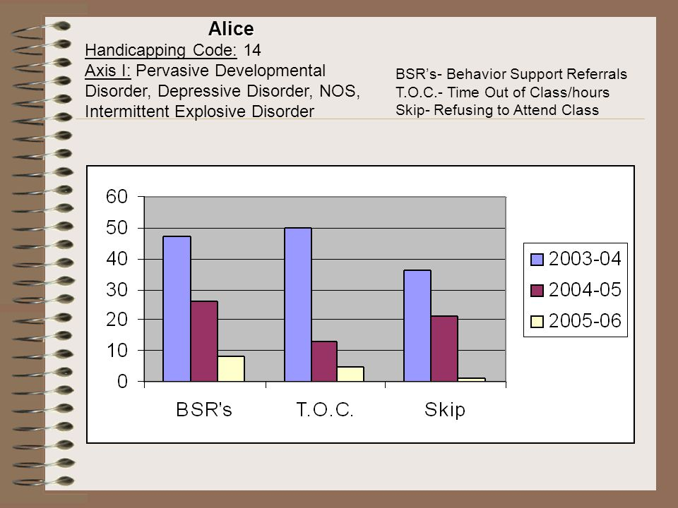 Alice Handicapping Code: 14 Axis I: Pervasive Developmental Disorder, Depressive Disorder, NOS, Intermittent Explosive Disorder BSR's- Behavior Suppor