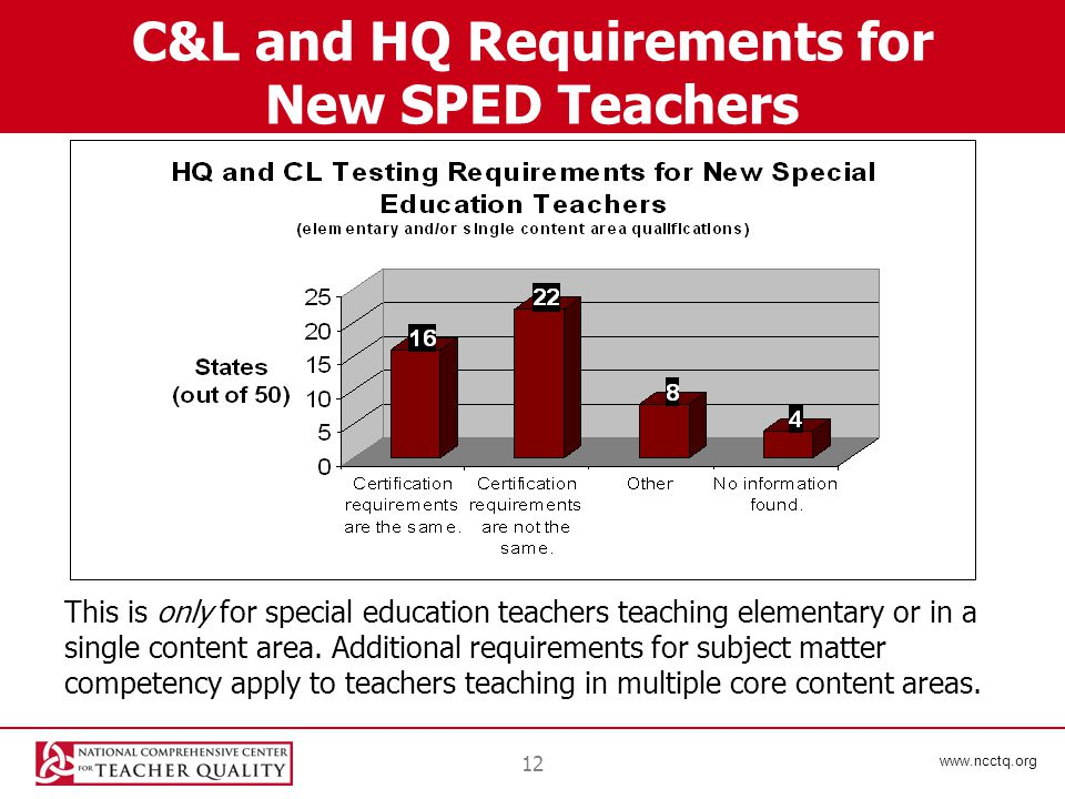 www.ncctq.org 12 C&L and HQ Requirements for New SPED Teachers This is only for special education teachers teaching elementary or in a single content area.