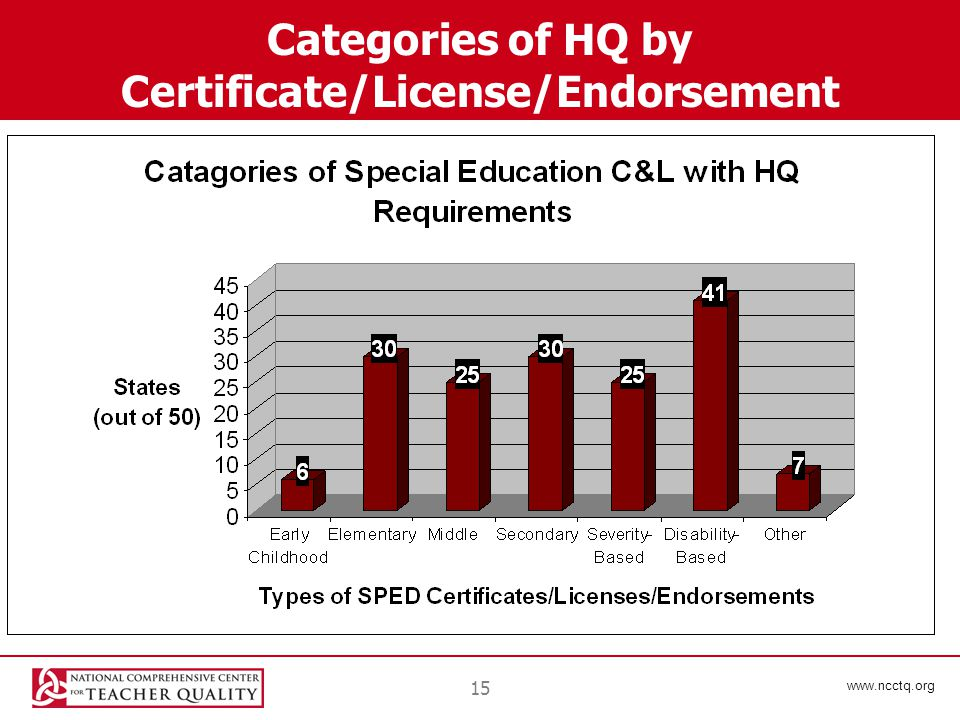 www.ncctq.org 15 Categories of HQ by Certificate/License/Endorsement