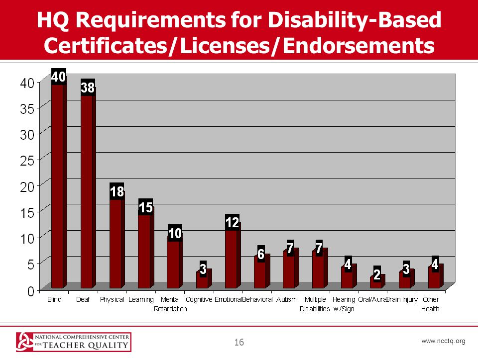 www.ncctq.org 16 HQ Requirements for Disability-Based Certificates/Licenses/Endorsements