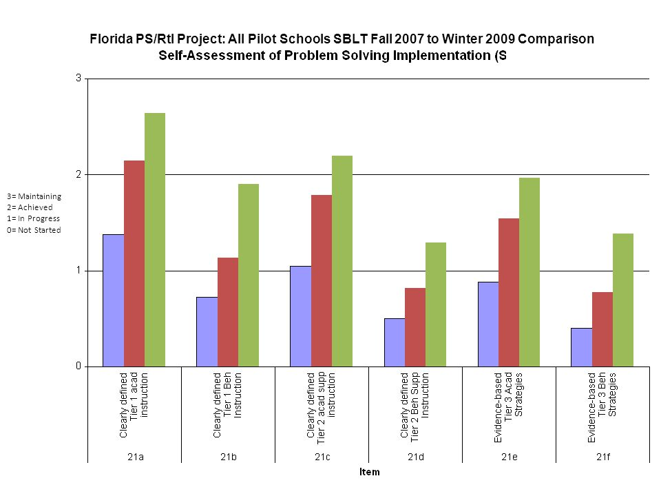 3= Maintaining 2= Achieved 1= In Progress 0= Not Started Florida PS/RtI Project: All Pilot Schools SBLT Fall 2007 to Winter 2009 Comparison