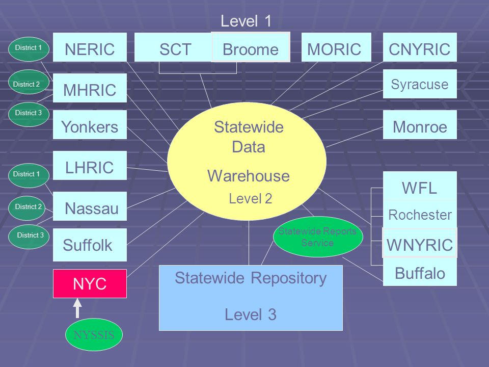 NYSED Data Repository System  Level 0 (regional) —data will be entered from district student management system to Level 0.