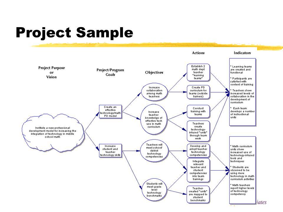 Evaluation Logic Map
