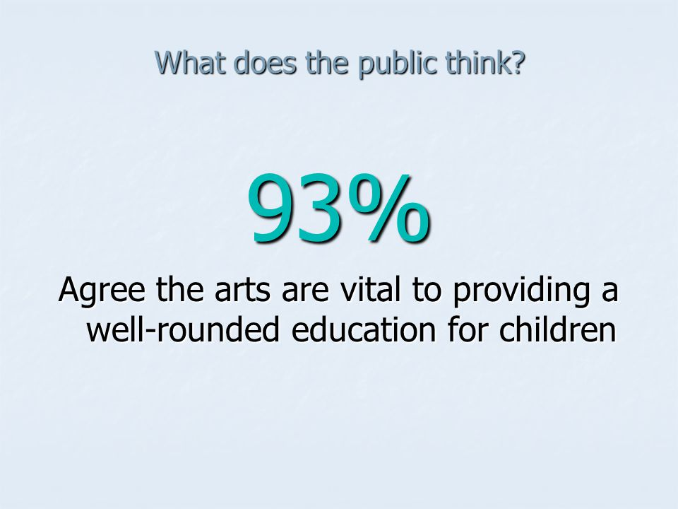What does the public think? 93% Agree the arts are vital to providing a well-rounded education for children