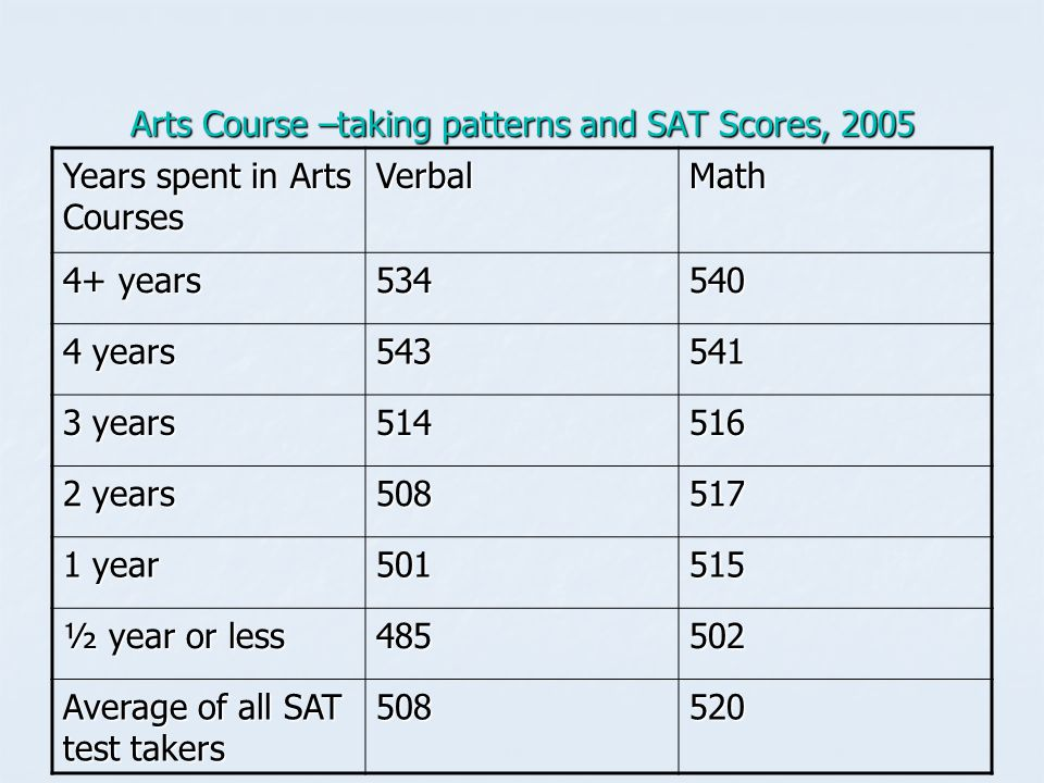 Arts Course –taking patterns and SAT Scores, 2005 Years spent in Arts Courses VerbalMath 4+ years 534540 4 years 543541 3 years 514516 2 years 508517