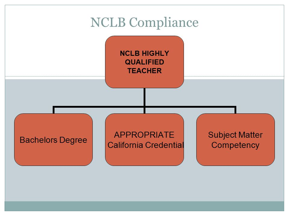 NCLB Compliance NCLB HIGHLY QUALIFIED TEACHER Bachelors Degree APPROPRIATE California Credential Subject Matter Competency