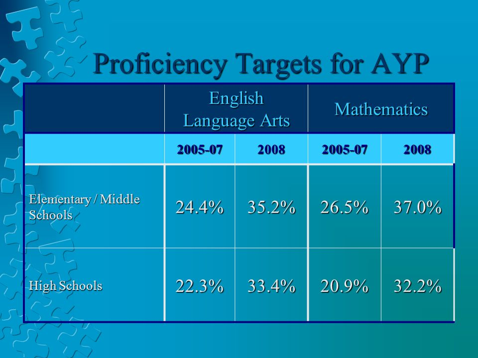 Proficiency Targets for AYP English Language Arts Mathematics 2005-0720082005-072008 Elementary / Middle Schools 24.4%35.2%26.5%37.0% High Schools 22.3%33.4%20.9%32.2%