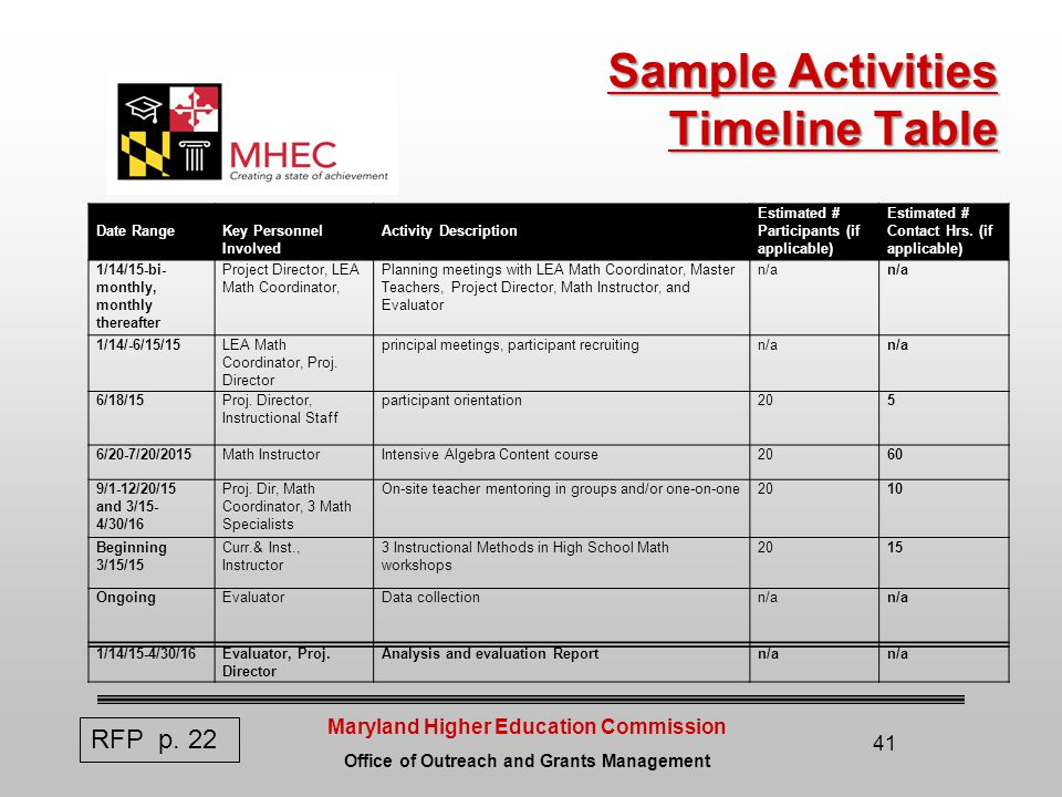 Maryland Higher Education Commission Office of Outreach and Grants Management Sample Activities Timeline Table Date Range Key Personnel Involved Activity Description Estimated # Participants (if applicable) Estimated # Contact Hrs.
