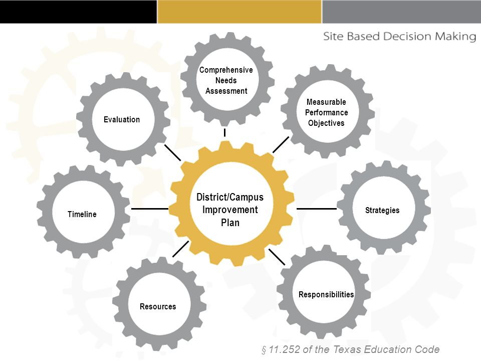 Comprehensive Needs Assessment § 11.252 of the Texas Education Code Evaluation Measurable Performance Objectives Timeline Strategies Responsibilities Resources District/Campus Improvement Plan