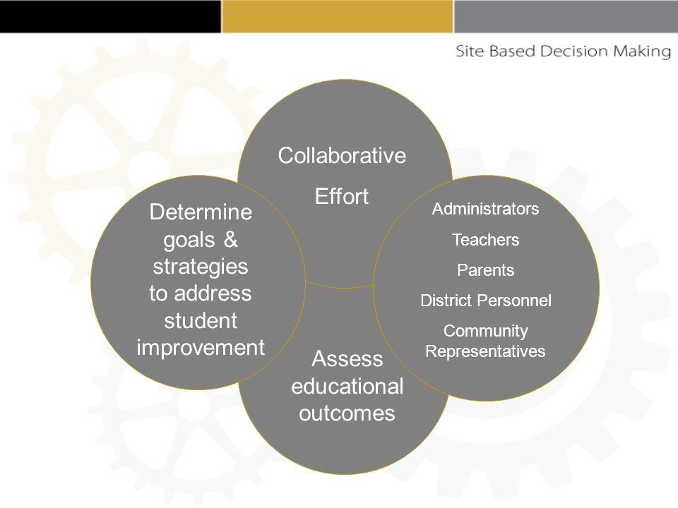 Administrators Teachers Parents District Personnel Community Representatives Assess educational outcomes Determine goals & strategies to address student improvement Collaborative Effort
