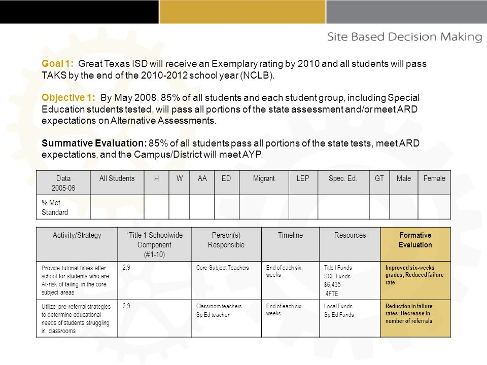 Activity/Strategy*Title 1 Schoolwide Component (#1-10) Person(s) Responsible TimelineResources Formative Evaluation Provide tutorial times after school for students who are At-risk of failing in the core subject areas 2,9Core-Subject TeachersEnd of each six weeks Title I Funds SCE Funds $6,435.4FTE Improved six-weeks grades; Reduced failure rate Utilize pre-referral strategies to determine educational needs of students struggling in classrooms 2,9Classroom teachers Sp Ed teacher End of each six weeks Local Funds Sp Ed Funds Reduction in failure rates; Decrease in number of referrals Data 2005-06 All StudentsHWAAEDMigrantLEPSpec.