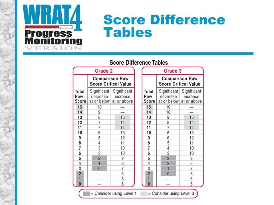 Score Difference Tables