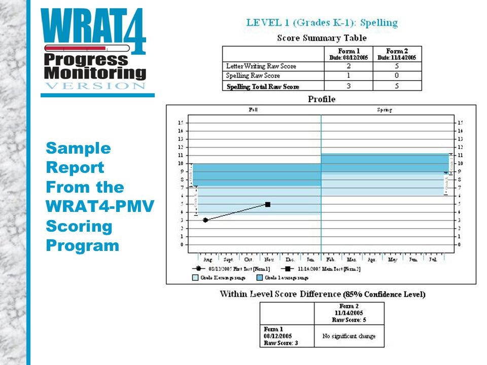 Sample Report From the WRAT4-PMV Scoring Program