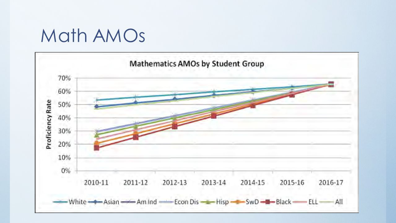 Meeting AMOs For a school's reading and mathematics AMOs, a group's performance compared to its AMO is measured by the higher of (1) the proficiency rate in the current year; or (2) the average proficiency rate in the current and prior year.