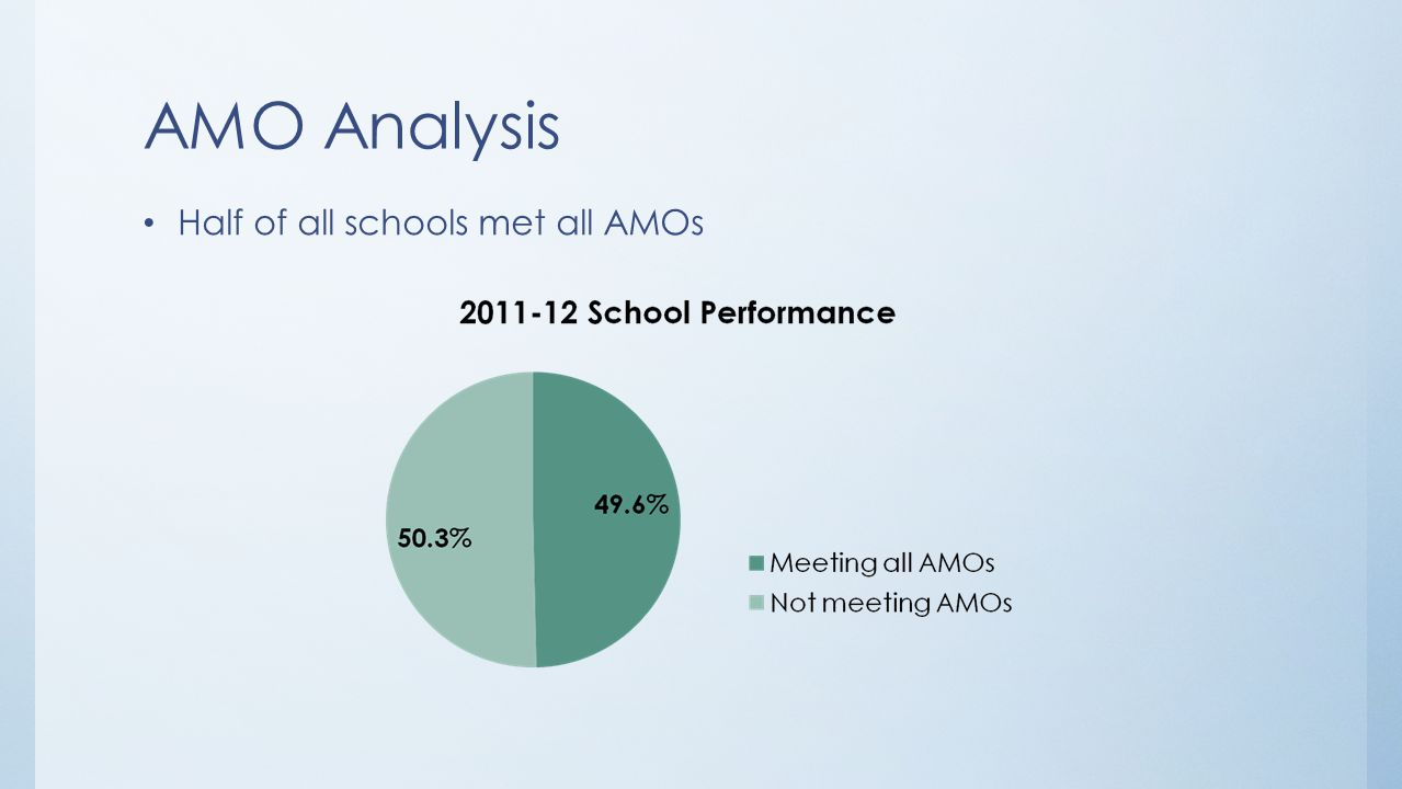 AMO Analysis Nearly half of the schools that met all the AMOs are Title I schools Of those, the majority are targeted assistance schools.
