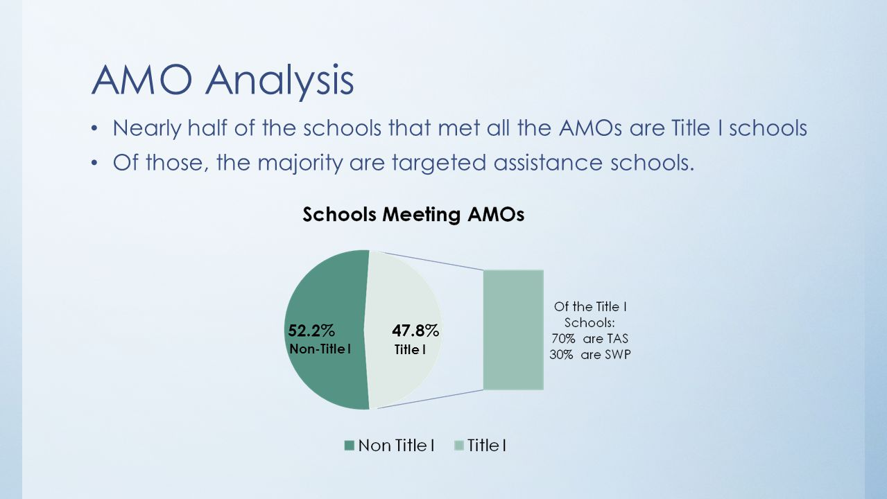 AMO Analysis Of the schools that are NOT meeting AMOs, six in ten are Title I schools.
