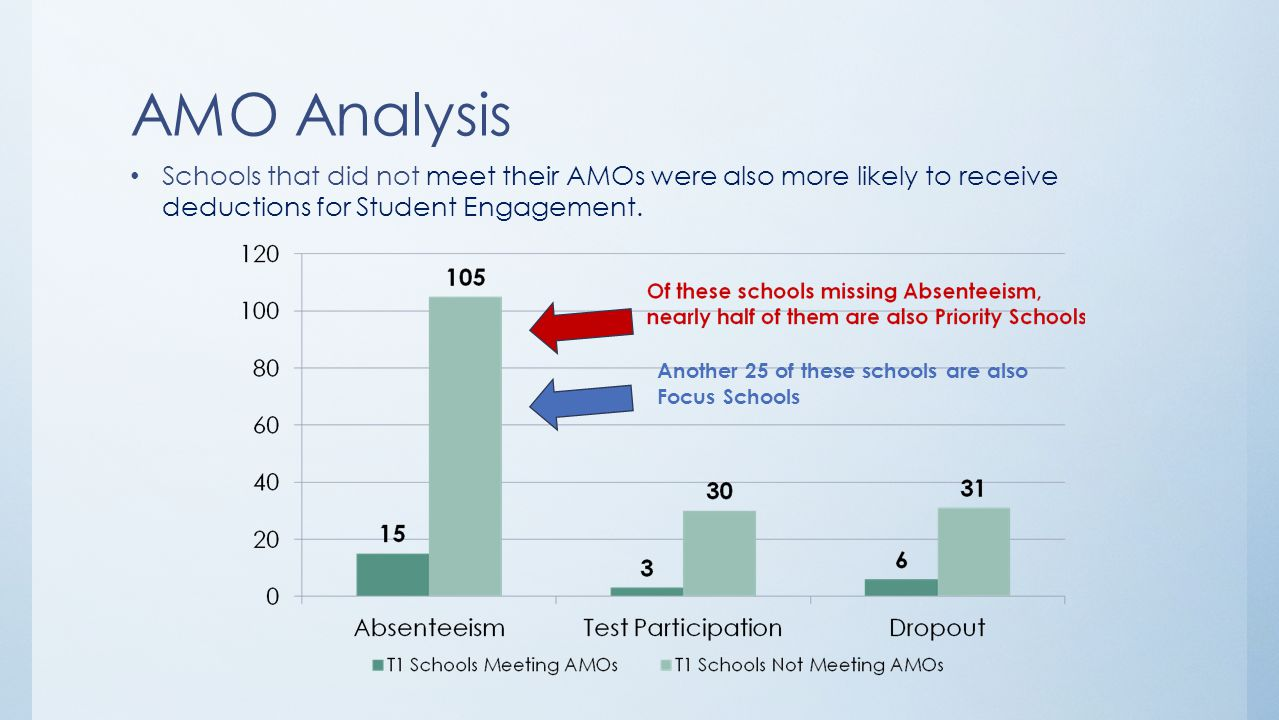 Data Analysis Let's examine AMO misses by content area –Reading –Math –Graduation Let's examine AMO misses by school type –Elementary –Middle –High School Cross-reference with Focus/Priority status to zero in on area of need and intervention.
