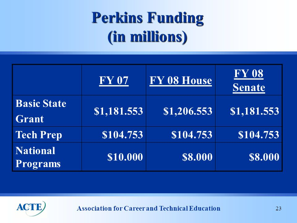 Association for Career and Technical Education 23 Perkins Funding (in millions) FY 07FY 08 House FY 08 Senate Basic State Grant $1,181.553$1,206.553$1,181.553 Tech Prep $104.753 National Programs $10.000$8.000