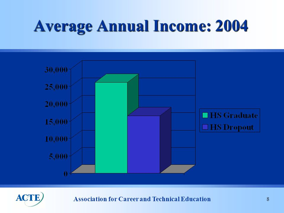 Association for Career and Technical Education 8 Average Annual Income: 2004