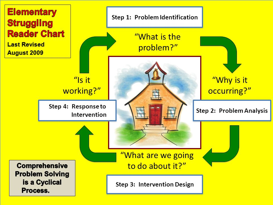 Step 1: Problem Identification What is the problem Why is it occurring Step 3: Intervention Design What are we going to do about it Step 2: Problem Analysis Step 4: Response to Intervention Step 4: Response to Intervention Is it working