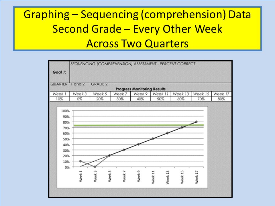 Graphing – Sequencing (comprehension) Data Second Grade – Every Other Week Across Two Quarters