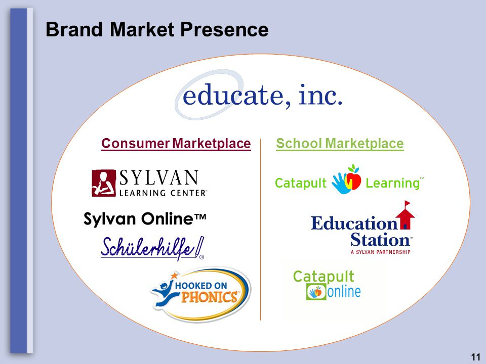 11 Brand Market Presence Consumer Marketplace School Marketplace