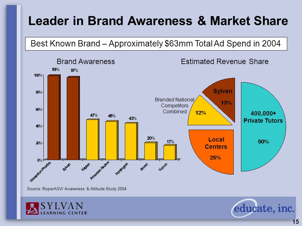 15 Source: RoperASW Awareness & Attitude Study 2004 Leader in Brand Awareness & Market Share Brand AwarenessEstimated Revenue Share Best Known Brand – Approximately $63mm Total Ad Spend in 2004 Sylvan Local Centers Branded National Competitors Combined 400,000+ Private Tutors