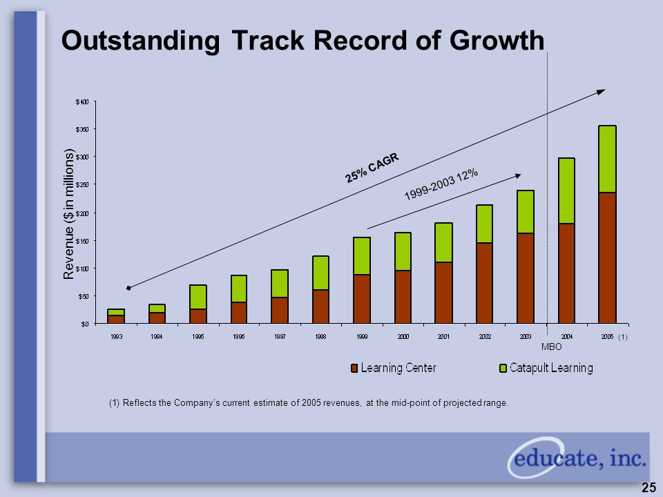 25 Outstanding Track Record of Growth Revenue ($ in millions) 25% CAGR 1999-2003 12% MBO (1) Reflects the Company's current estimate of 2005 revenues,