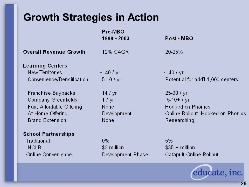 29 Growth Strategies in Action ~ ~
