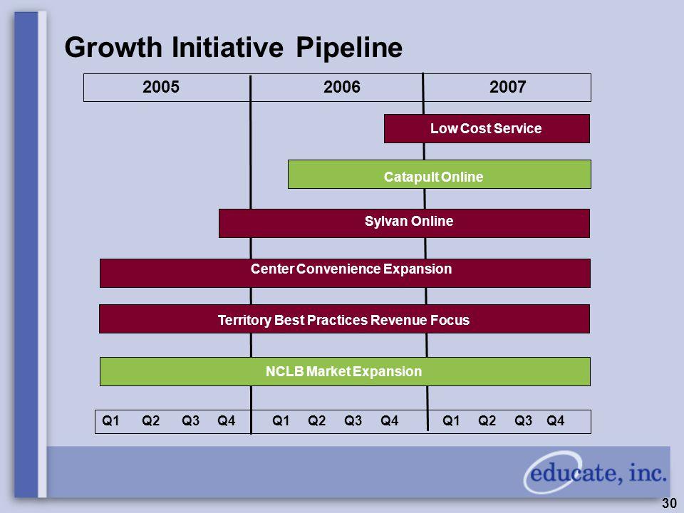 30 Growth Initiative Pipeline Low Cost Service Catapult Online Sylvan Online Center Convenience Expansion Territory Best Practices Revenue Focus NCLB Market Expansion Q1 Q2 Q3 Q4 Q1 Q2 Q3 Q4 Q1 Q2 Q3 Q4 2005 2006 2007