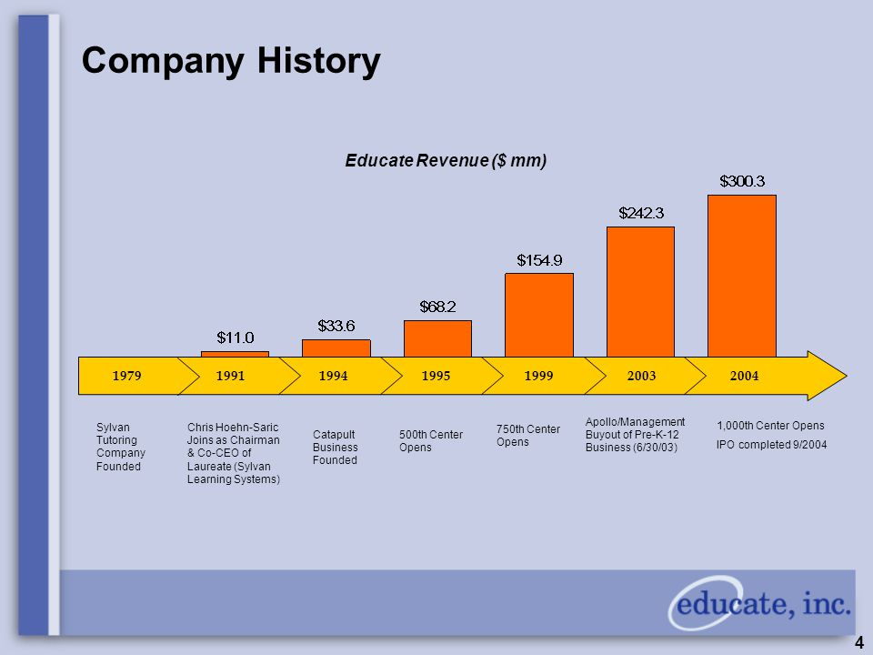 4 Educate Revenue ($ mm) Company History 2003 Sylvan Tutoring Company Founded Chris Hoehn-Saric Joins as Chairman & Co-CEO of Laureate (Sylvan Learning Systems) Catapult Business Founded 500th Center Opens 750th Center Opens 1,000th Center Opens IPO completed 9/2004 197919911995199920041994 Apollo/Management Buyout of Pre-K-12 Business (6/30/03)