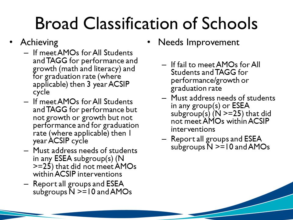 Broad Classification of Schools Achieving – If meet AMOs for All Students and TAGG for performance and growth (math and literacy) and for graduation rate (where applicable) then 3 year ACSIP cycle – If meet AMOs for All Students and TAGG for performance but not growth or growth but not performance and for graduation rate (where applicable) then 1 year ACSIP cycle – Must address needs of students in any ESEA subgroup(s) (N >=25) that did not meet AMOs within ACSIP interventions – Report all groups and ESEA subgroups N >=10 and AMOs Needs Improvement – If fail to meet AMOs for All Students and TAGG for performance/growth or graduation rate – Must address needs of students in any group(s) or ESEA subgroup(s) (N >=25) that did not meet AMOs within ACSIP interventions – Report all groups and ESEA subgroups N >=10 and AMOs
