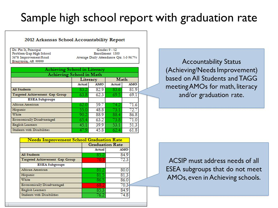 Sample high school report with graduation rate ACSIP must address needs of all ESEA subgroups that do not meet AMOs, even in Achieving schools.