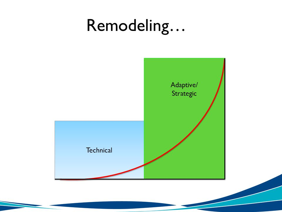 Remodeling… Technical Adaptive/ Strategic Adaptive/ Strategic