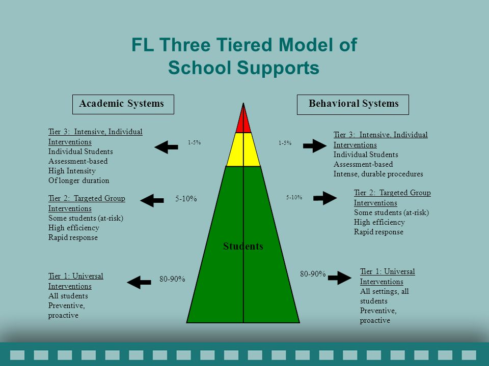 Academic Systems Behavioral Systems 1-5% Tier 3: Intensive, Individual Interventions Individual Students Assessment-based High Intensity Of longer duration 1-5% Tier 3: Intensive, Individual Interventions Individual Students Assessment-based Intense, durable procedures 5-10% Tier 2: Targeted Group Interventions Some students (at-risk) High efficiency Rapid response 5-10% Tier 2: Targeted Group Interventions Some students (at-risk) High efficiency Rapid response 80-90% Tier 1: Universal Interventions All students Preventive, proactive 80-90% Tier 1: Universal Interventions All settings, all students Preventive, proactive FL Three Tiered Model of School Supports Students