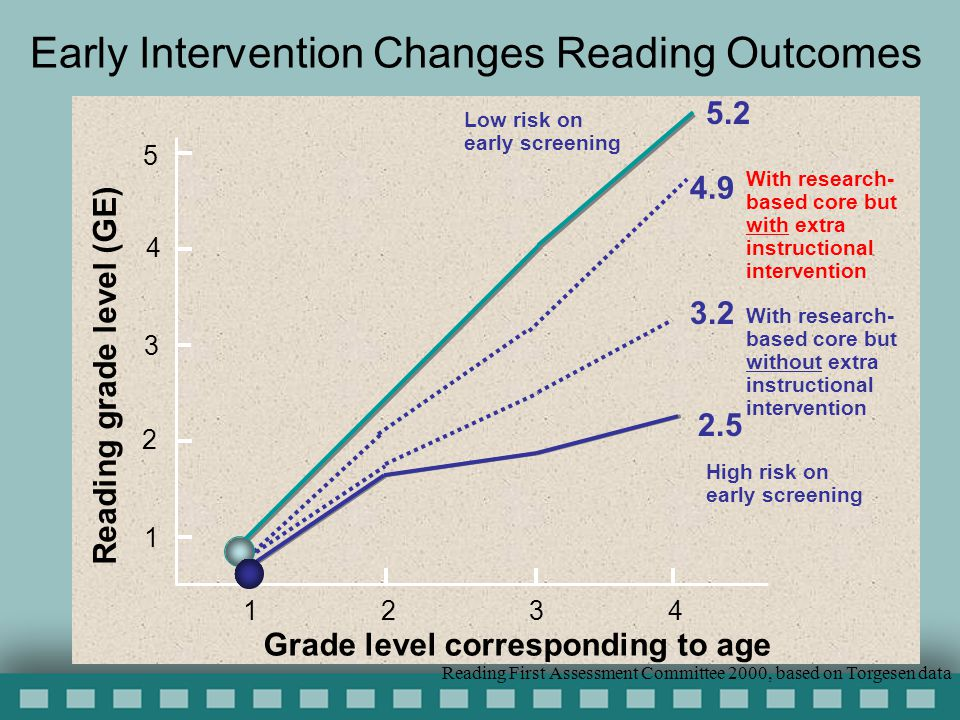 Early Intervention Changes Reading Outcomes Grade level corresponding to age 1 2 3 4 Reading grade level (GE) 4 3 2 1 5 With research- based core but without extra instructional intervention 3.2 4.9 With research- based core but with extra instructional intervention 5.2 Low risk on early screening 2.5 High risk on early screening Reading First Assessment Committee 2000, based on Torgesen data
