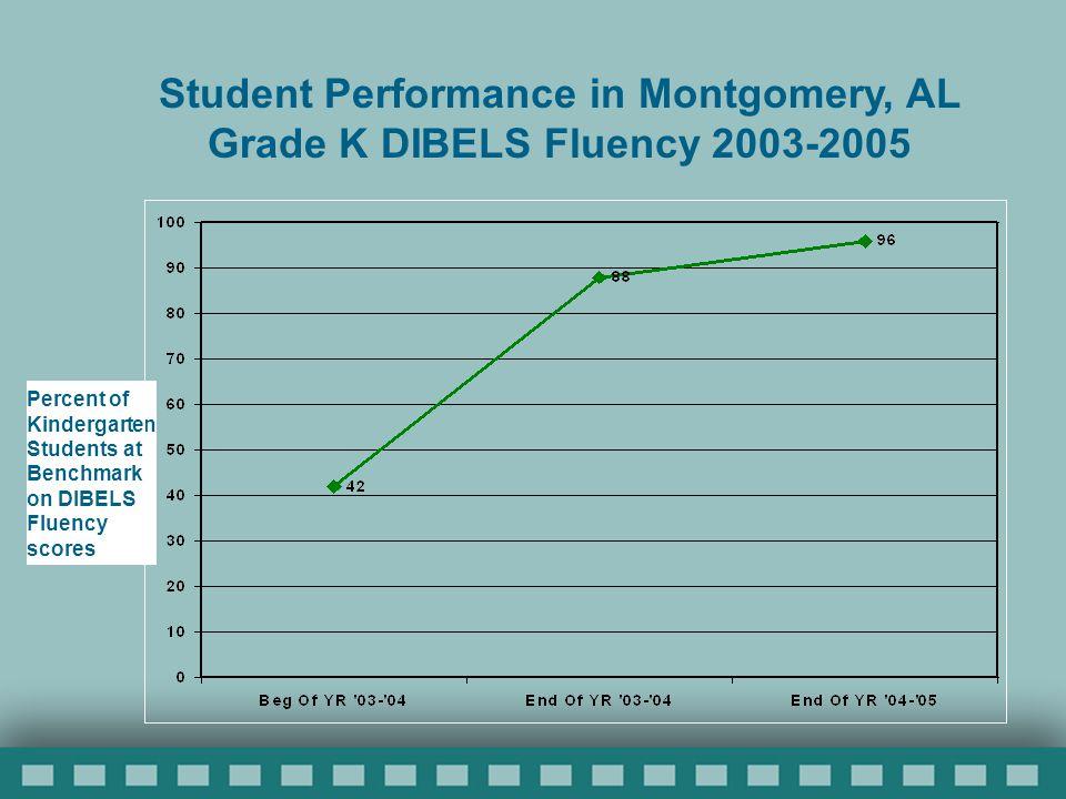 Percent of Kindergarten Students at Benchmark on DIBELS Fluency scores Student Performance in Montgomery, AL Grade K DIBELS Fluency 2003-2005