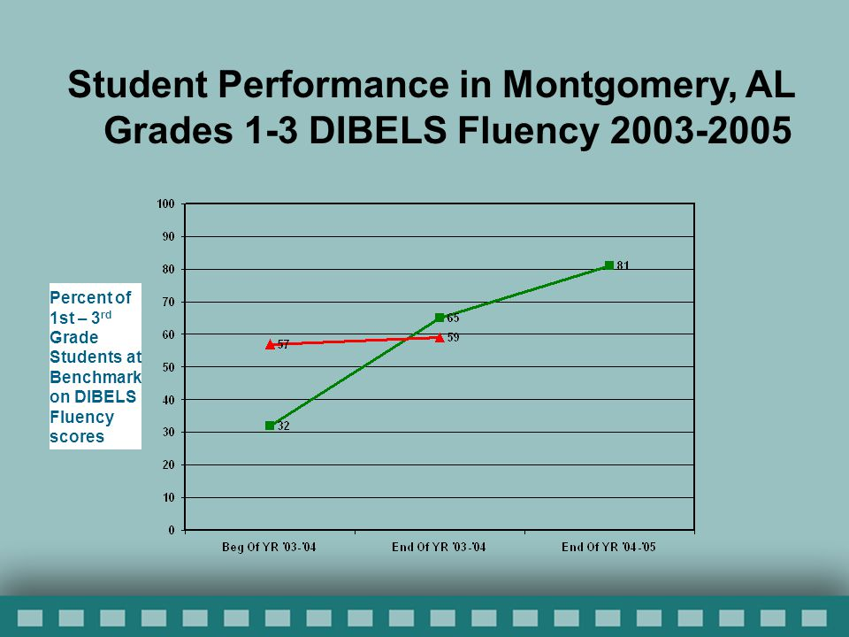 Percent of 1st – 3 rd Grade Students at Benchmark on DIBELS Fluency scores Student Performance in Montgomery, AL Grades 1-3 DIBELS Fluency 2003-2005