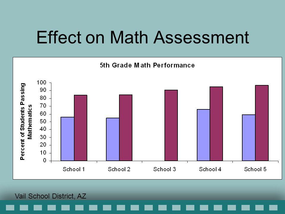 Effect on Math Assessment Vail School District, AZ