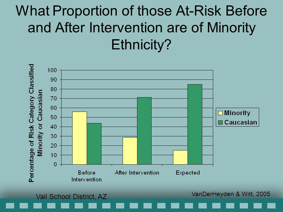 What Proportion of those At-Risk Before and After Intervention are of Minority Ethnicity.