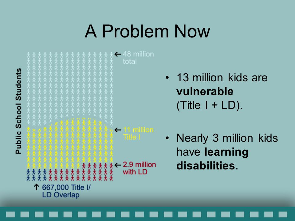 A Problem Now 13 million kids are vulnerable (Title I + LD).